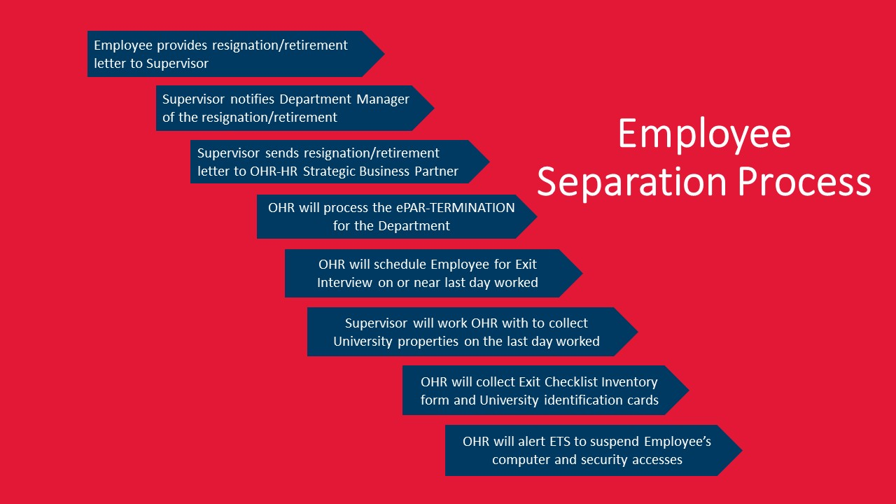 Employee separations